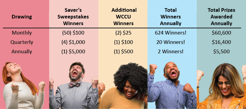 Saver's Sweepstakes Launched – WCCU Credit Union